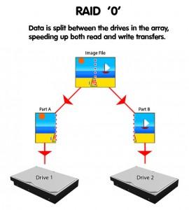 Configuración RAID0