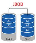 Configuración JBOD